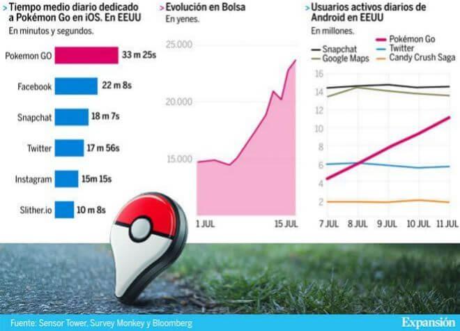 El éxito de Pokémon Go (infografía)