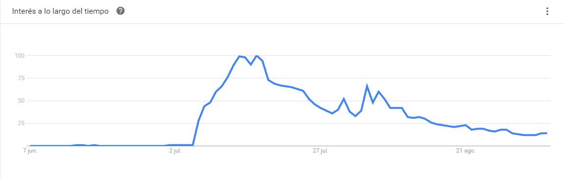 Google Trends Pokémon Go